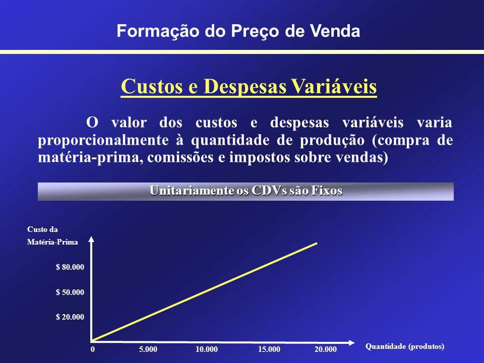 Custos e Despesas Fixas Formação do Preço de Venda O custo é fixo quando o desembolso não varia em função da quantidade produzida (aluguel de um galpã