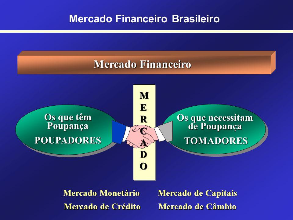 Mercado Financeiro Brasileiro Instituições Não-Financeiras Empresas de Factoring Financiam a indústria e o comércio pela compra de direitos creditório