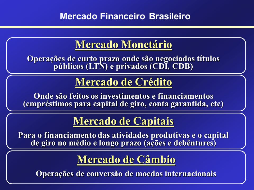 Mercado Financeiro Mercado Financeiro Brasileiro INVESTIDORES INVESTIDORES Poupadores EMPREENDEDORES EMPREENDEDORES Tomadores
