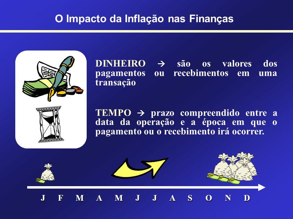 Prof. Hubert Chamone Gesser, Dr. Retornar O Impacto da Inflação nas Finanças
