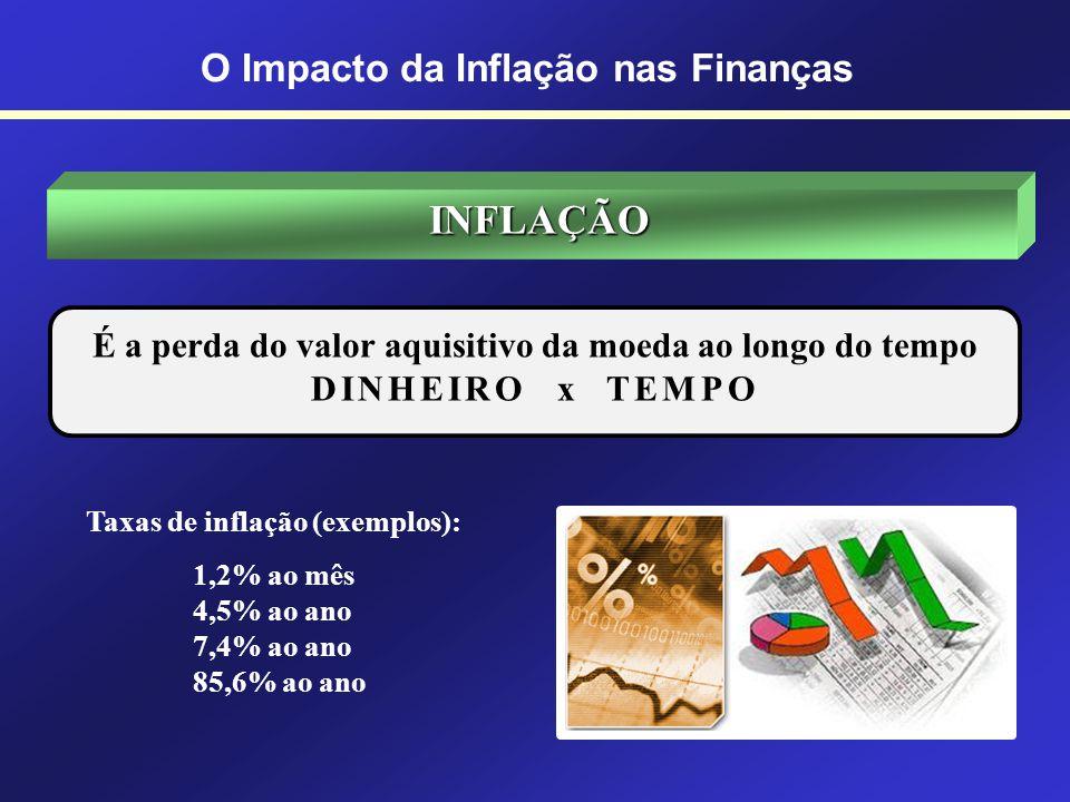 INFLAÇÃO É o processo de perda do valor aquisitivo da moeda, caracterizado por um aumento generalizado de preços. O fenômeno oposto recebe o nome de D