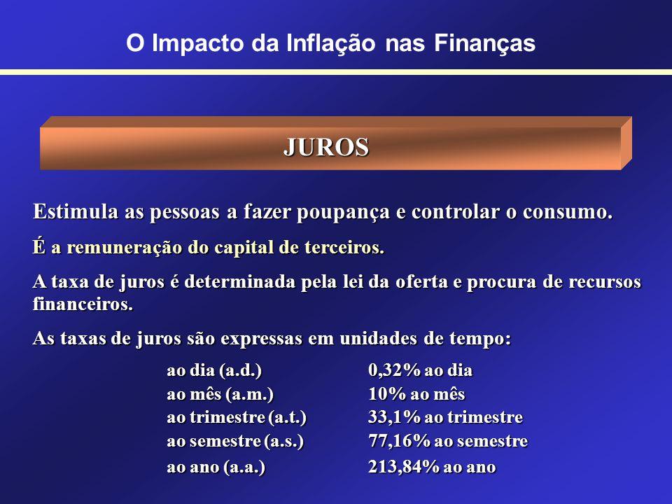 LUCROLUCRO Impacto da Inflação nas Empresas Acompanhamento das variações dos custos e dos preços de venda Tempo Montante Principal O Impacto da Inflaç