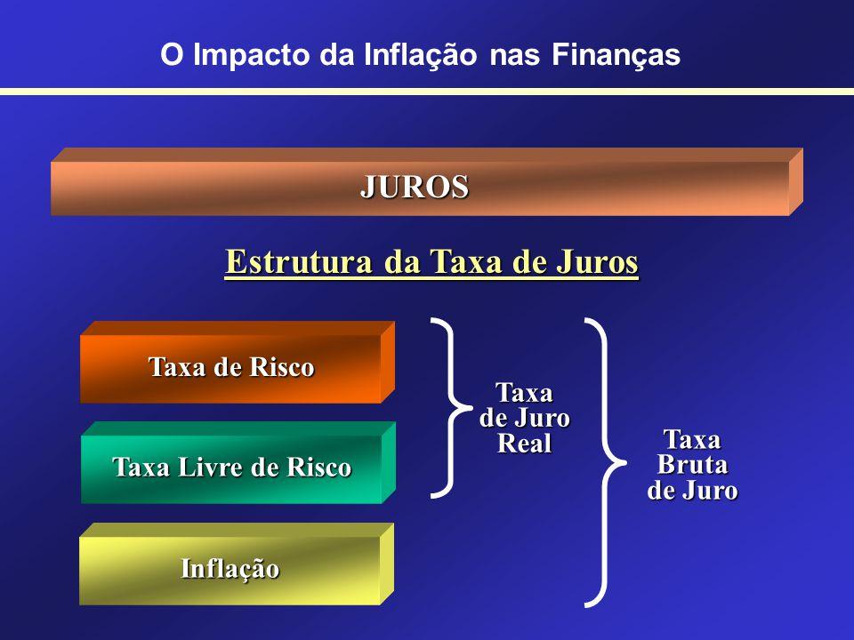 JUROS Retorno do capital duvidoso Juros Altos Taxas Pré-fixadas x Taxas Pós-fixadas Taxa de juros pré-fixada: quando é determinada no contrato (3% ao