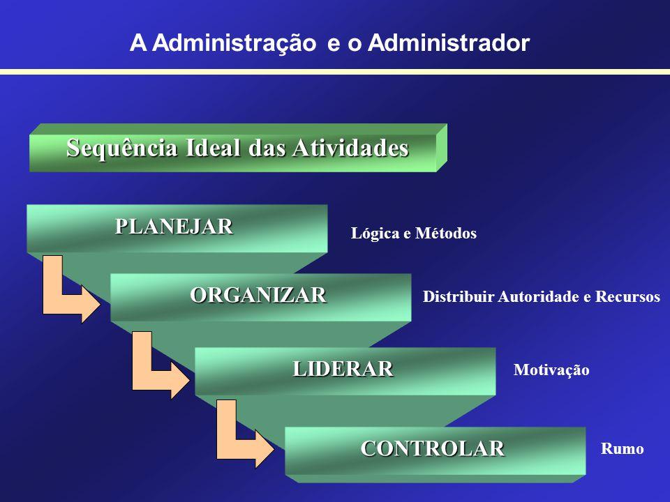 A Administração e o Administrador Sequência Ideal das Atividades PLANEJAR ORGANIZAR LIDERAR CONTROLAR Lógica e Métodos Distribuir Autoridade e Recursos Motivação Rumo