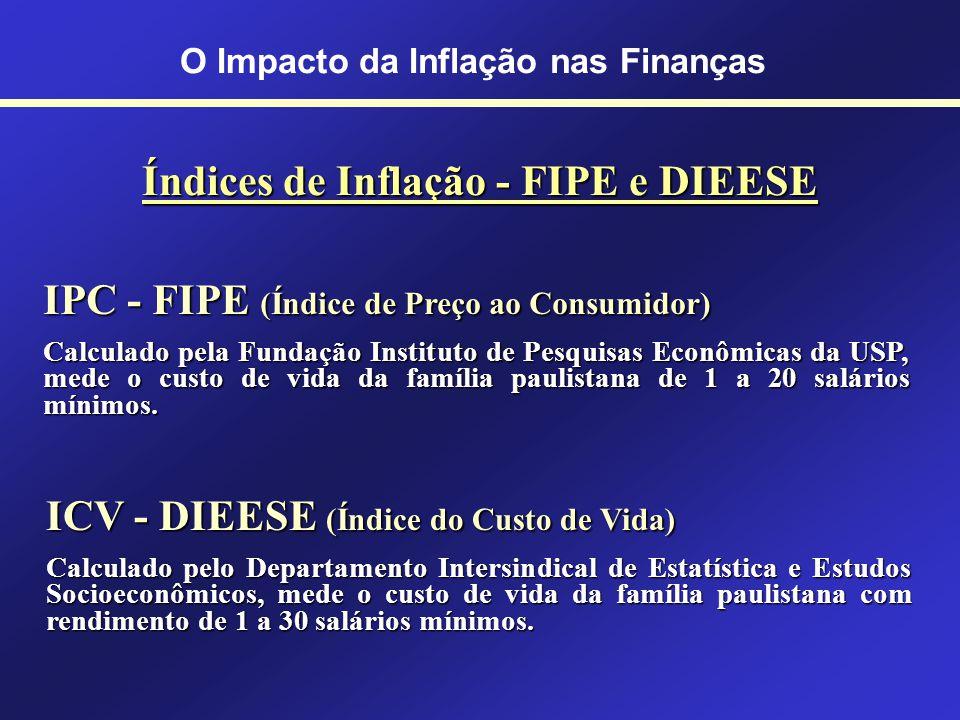 Índices de Inflação do IBGE INPC - IBGE (Índice Nacional de Preços ao Consumidor) Calculado pela Fundação Instituto Brasileiro de Geografia e Estatíst