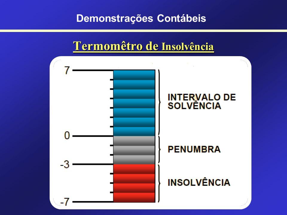 Como Prever Falências? (Insolvência) Fator de Insolvência = X1 + X2 + X3 - X4 - X5 Demonstrações Contábeis - 7 - 30+ 7 InsolvênciaSolvênciaIndefinida