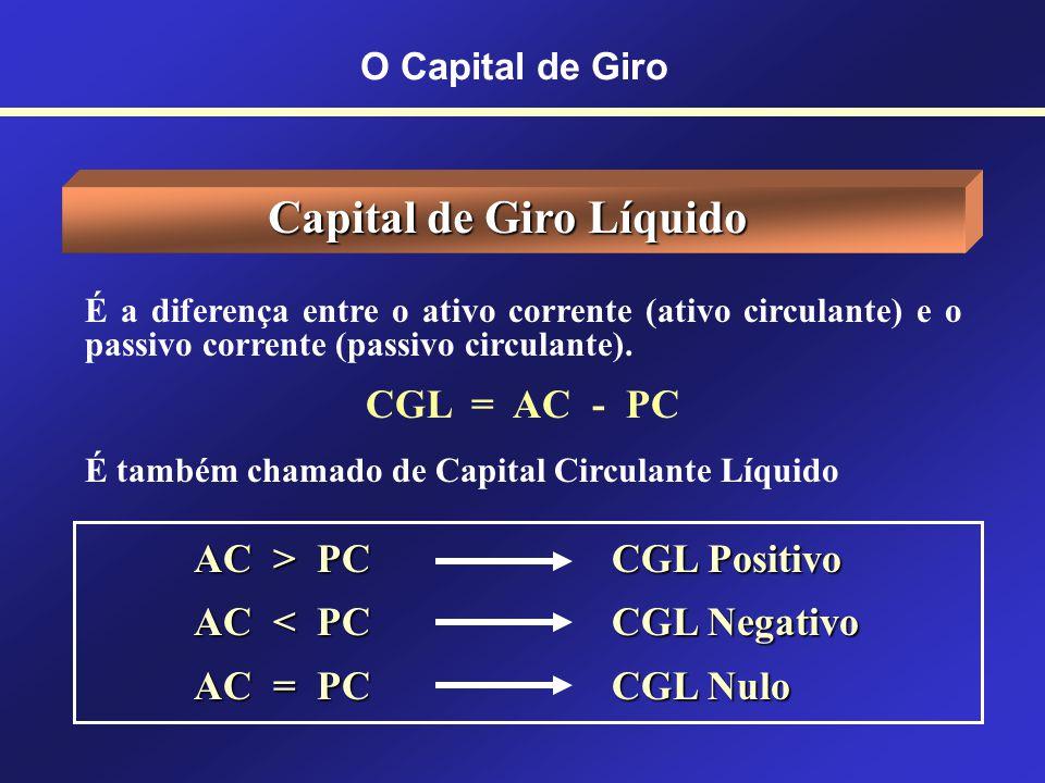 CAPITAL DE GIRO Também chamado de CAPITAL CIRCULANTE Corresponde aos recursos aplicados em ativos circulantes, que transformam-se constantemente dentr