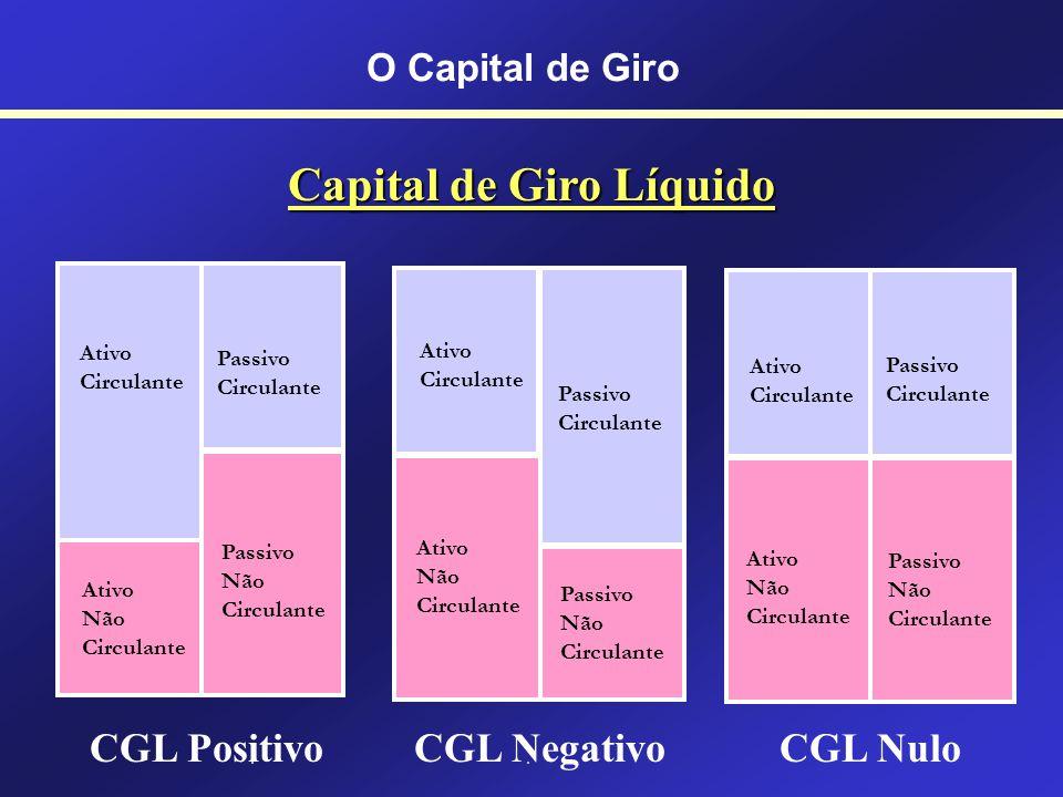 O Capital de Giro Capital de Giro Líquido É a diferença entre o ativo corrente (ativo circulante) e o passivo corrente (passivo circulante). CGL = AC