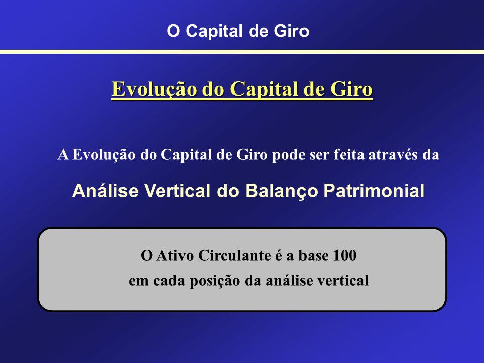 O Capital de Giro Alterações no CGL TRANSAÇÕES QUE ELEVAM O CGL: - Novas dívidas (empréstimos e financiamentos); - Aumento de Capital Próprio por inte
