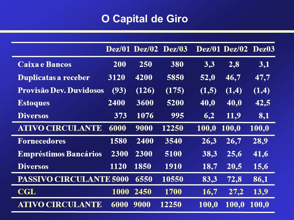 O Capital de Giro Evolução do Capital de Giro A Evolução do Capital de Giro pode ser feita através da Análise Vertical do Balanço Patrimonial O Ativo