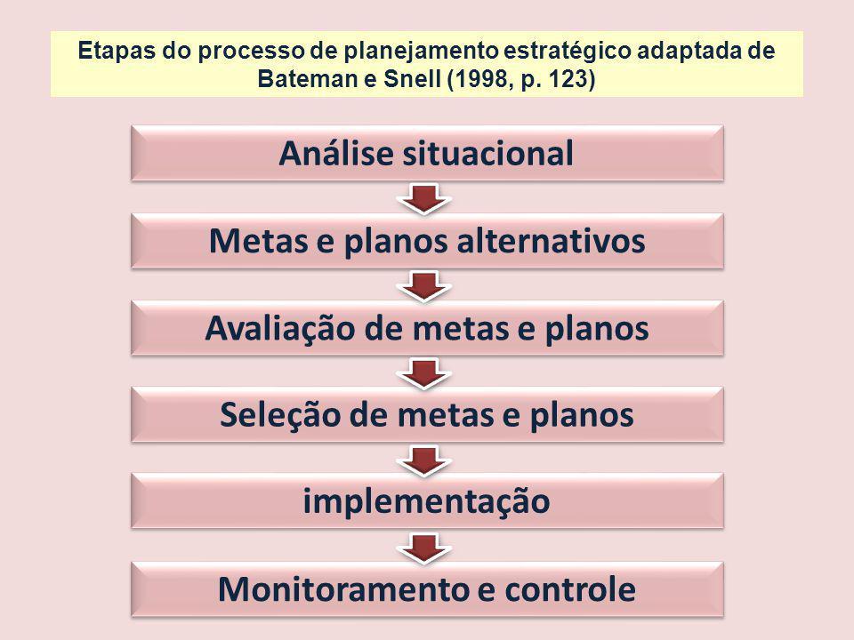 Análise situacional Metas e planos alternativos Avaliação de metas e planos Seleção de metas e planos implementação Monitoramento e controle Etapas do processo de planejamento estratégico adaptada de Bateman e Snell (1998, p.