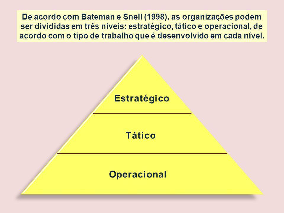 De acordo com Bateman e Snell (1998), as organizações podem ser divididas em três níveis: estratégico, tático e operacional, de acordo com o tipo de trabalho que é desenvolvido em cada nível.