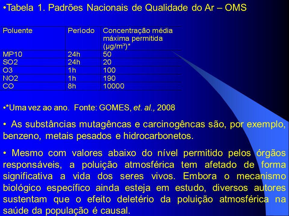 Tabela 1.Padrões Nacionais de Qualidade do Ar – OMS *Uma vez ao ano.