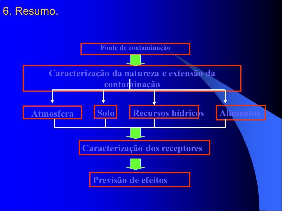 7.Aplicações da ecotoxicologia aquática. 1.