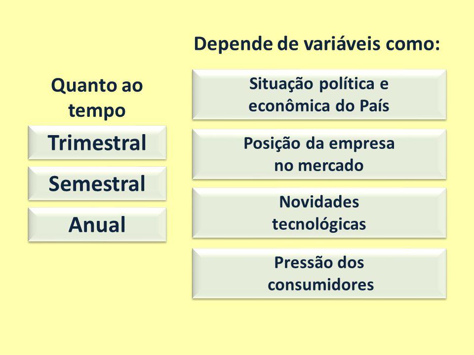 Quanto ao tempo Trimestral Semestral Anual Depende de variáveis como: Situação política e econômica do País Situação política e econômica do País Posi