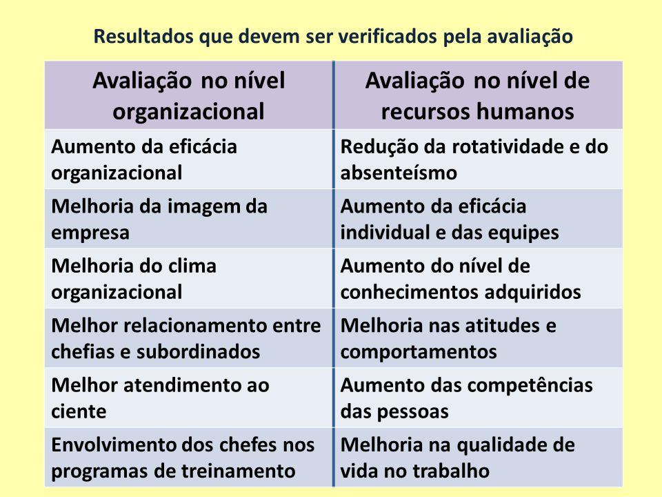 Resultados que devem ser verificados pela avaliação Avaliação no nível organizacional Avaliação no nível de recursos humanos Aumento da eficácia organ