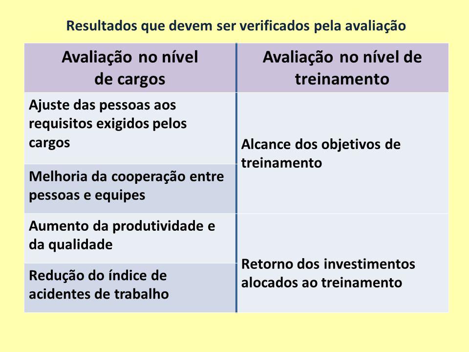 Resultados que devem ser verificados pela avaliação Avaliação no nível de cargos Avaliação no nível de treinamento Ajuste das pessoas aos requisitos e