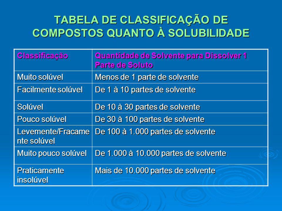 TABELA DE CLASSIFICAÇÃO DE COMPOSTOS QUANTO À SOLUBILIDADE Classificação Quantidade de Solvente para Dissolver 1 Parte de Soluto Muito solúvel Menos d