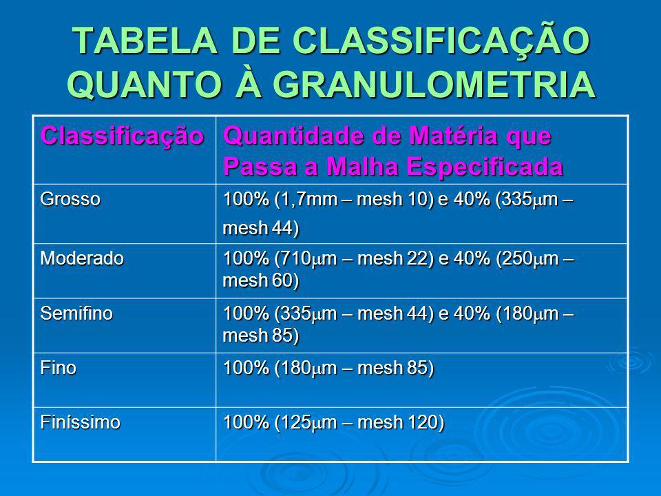 TABELA DE CLASSIFICAÇÃO QUANTO À GRANULOMETRIA Classificação Quantidade de Matéria que Passa a Malha Especificada Grosso 100% (1,7mm – mesh 10) e 40%