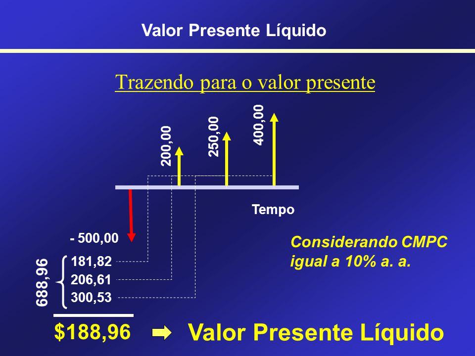 Descrição do VPL Considera a soma de TODOS os fluxos de caixa na DATA ZERO Valor Presente Líquido