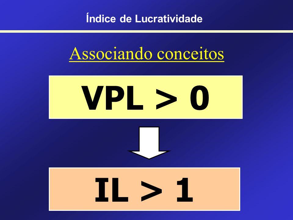 Relativizando o VPL VP (FCs futuros) – Investimento inicial Problema: valor absoluto Não considera escala ÷ VP (FCs futuros) ÷ Investimento inicial Índice de Lucratividade ( ) Índice de Lucratividade Valor Presente Líquido ( - )