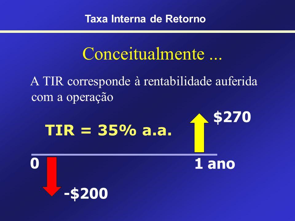 O quanto ganharemos com a operação! Taxa Interna de Retorno