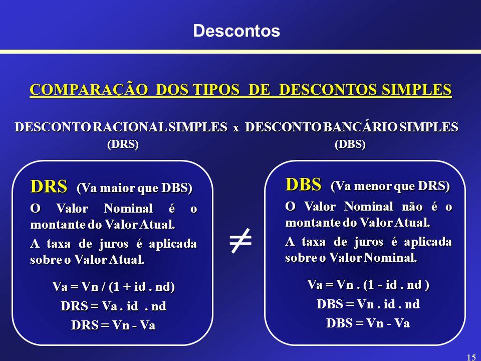 14 Descontos DESCONTOS SIMPLES - DESCONTO RACIONAL SIMPLES OU POR DENTRO Não é muito usado no Brasil Não é muito usado no Brasil É mais interessante para quem solicita o desconto DRS = (Vn.
