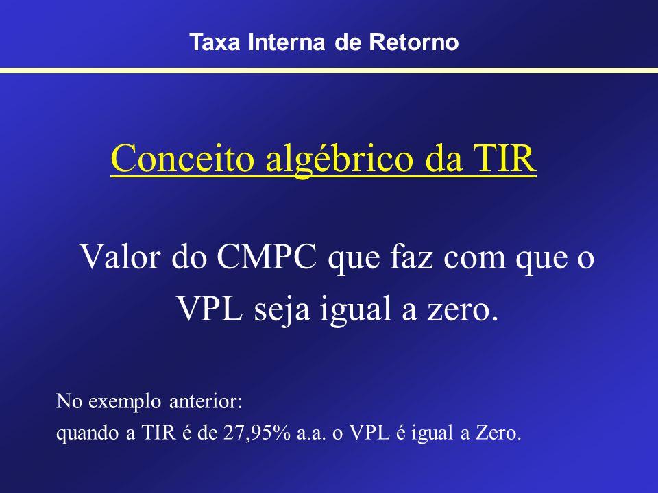 Perfil do VPL Relação inversa entre CMPC e VPL Taxa Interna de Retorno TIR = 27,95% a.a.