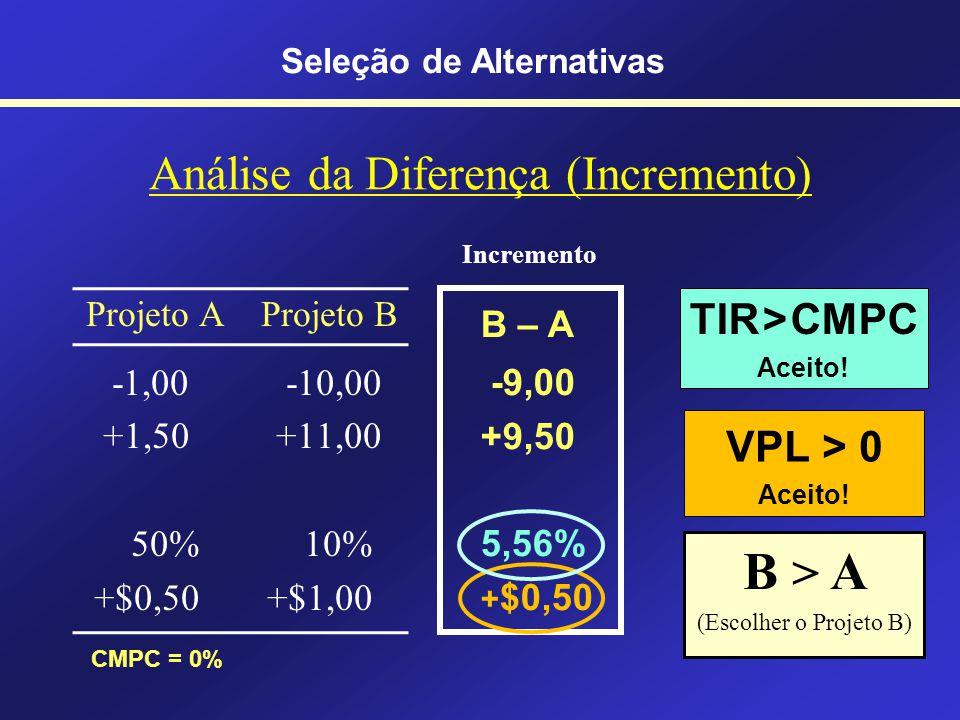 Escolhendo a melhor alternativa Selecione apenas uma alternativa Alternativa Projeto A Projeto B Agora-1-10 Depois +1,50+11 Taxa50%10% Valor +0,50 +1,00 Seleção de Alternativas