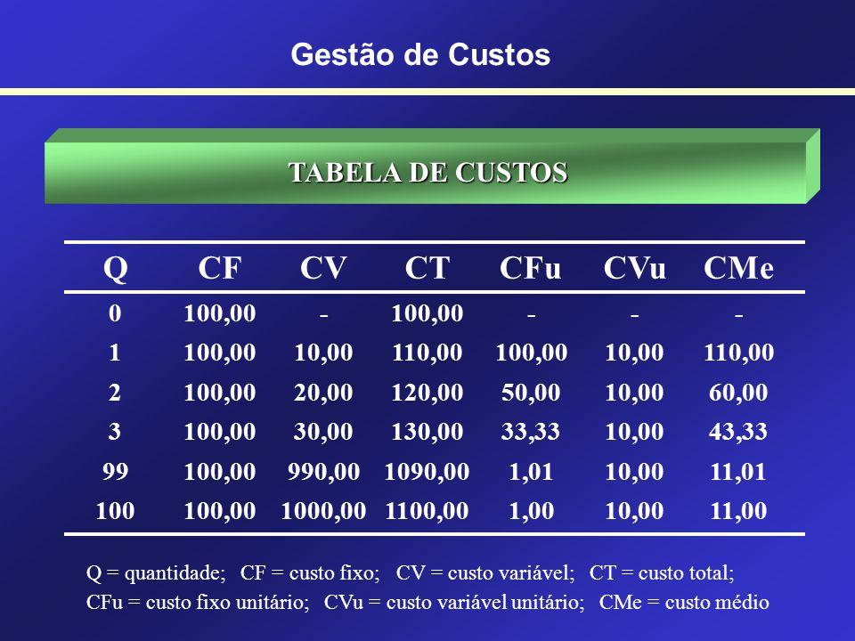 Com relação ao volume de produção - Custos Fixos (independem do volume produzido no período) Ex: aluguel, depreciação das máquinas, salários - Custos Variáveis (variam conforme o volume de produção) Ex: matéria-prima - Custos Semifixos (tem uma parcela variável) Ex: Salários - Custos Semivariáveis (tem uma parcela fixa) Ex: Energia Elétrica CLASSIFICAÇÃO DOS CUSTOS Gestão de Custos