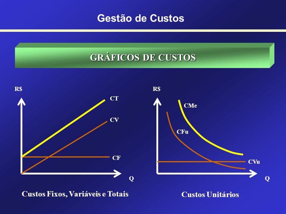 TABELA DE CUSTOS Q = quantidade; CF = custo fixo; CV = custo variável; CT = custo total; CFu = custo fixo unitário; CVu = custo variável unitário; CMe = custo médio QCFCVCTCFuCVuCMe 0100,00- --- 1 10,00110,00100,0010,00110,00 2100,0020,00120,0050,0010,0060,00 3100,0030,00130,0033,3310,0043,33 99100,00990,001090,001,0110,0011,01 100100,001000,001100,001,0010,0011,00