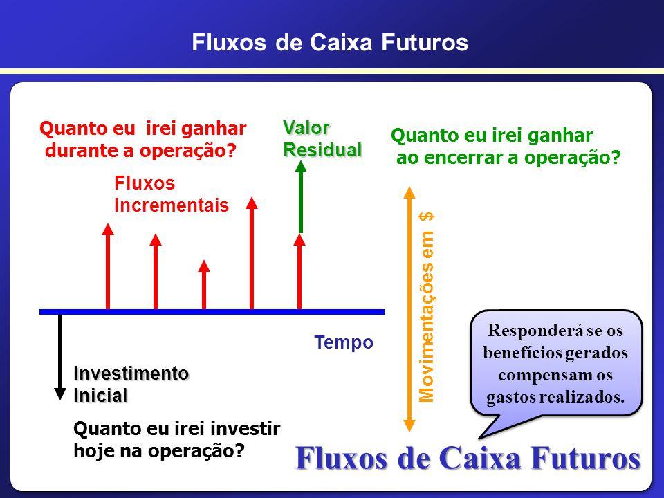 A resposta … Analise o dinheiro no tempo!!! Fluxos de caixa futuros Fluxos de Caixa Futuros