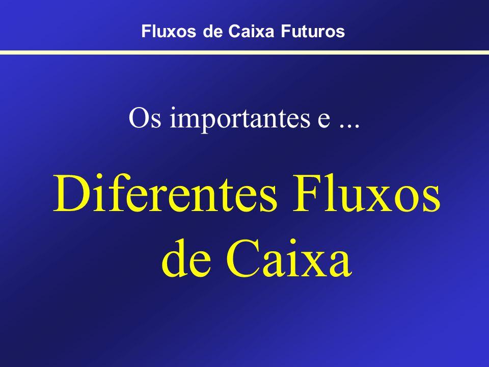 Exemplo de venda Valor de venda (-) Custo contábil Resultado não operacional (-) IR Resultado líquido Fluxo de Caixa (+) Entrada (Venda) (-) Saída (IR) Líquido 25 - 10 15 - 4,5 10,5 (+) 25 (-) 4,50 20,50 Fluxos de Caixa Futuros