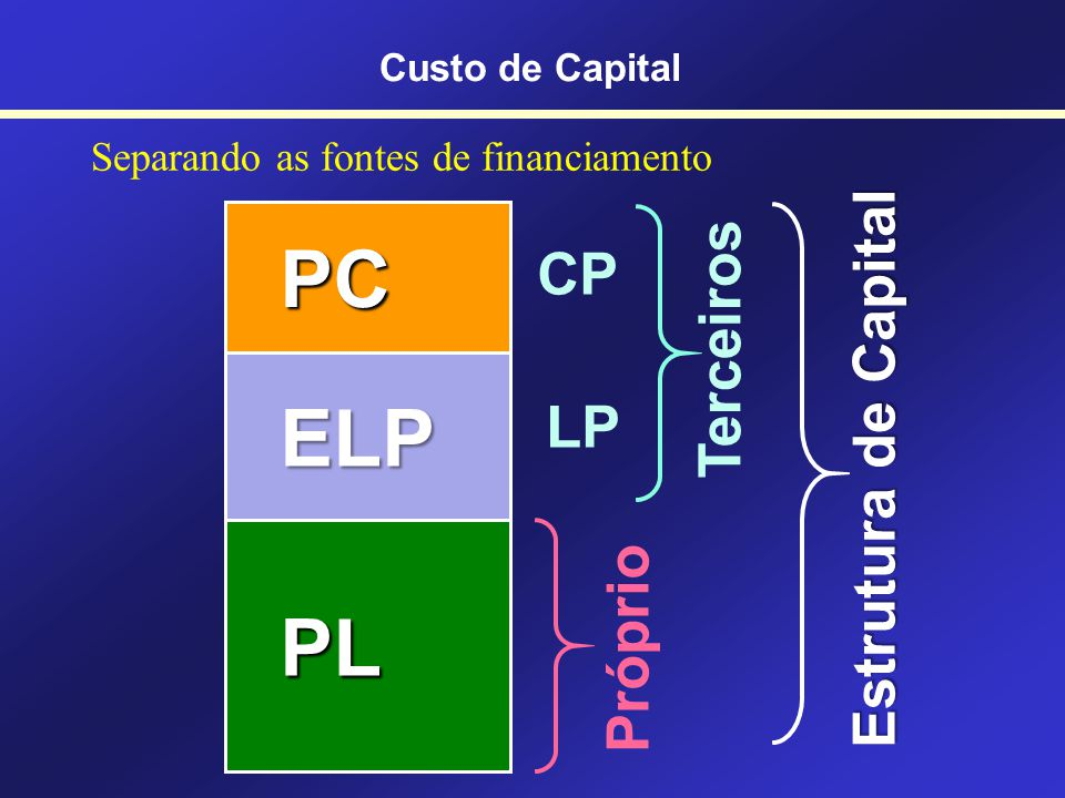 As fontes de financiamento … INVESTIMENTOS INVESTIMENTOS PC PC ELP ELP PL PL Custo de Capital