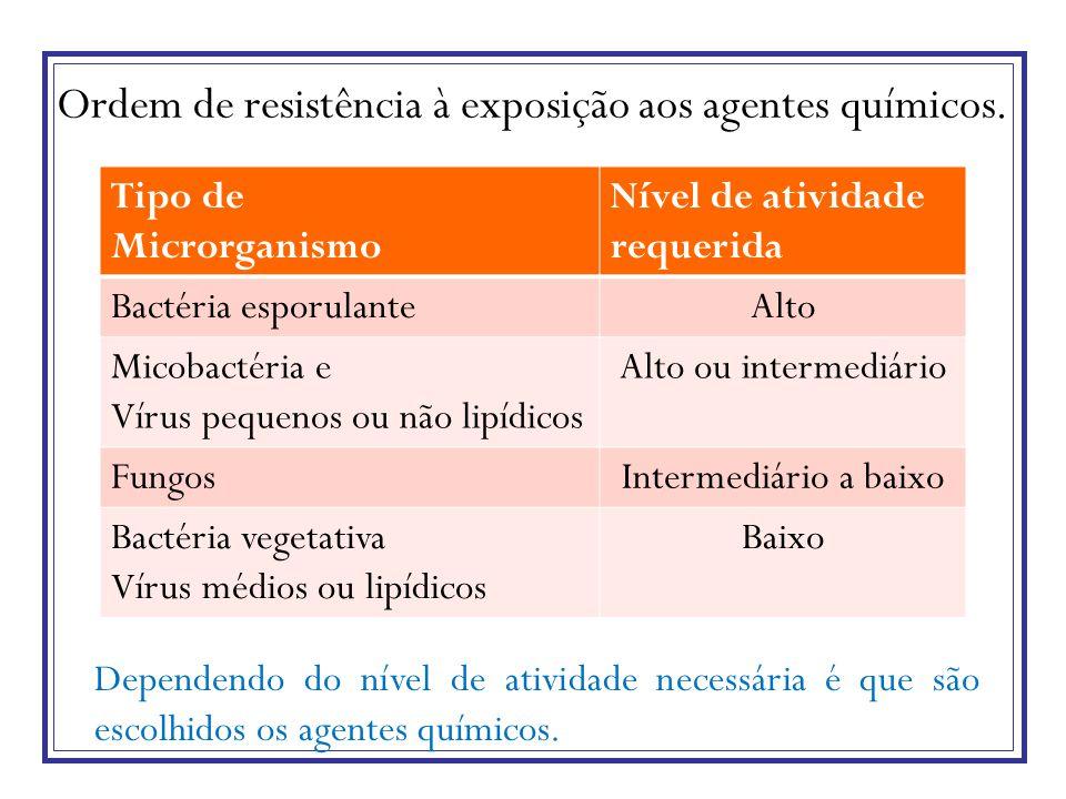 Ordem de resistência à exposição aos agentes químicos. Dependendo do nível de atividade necessária é que são escolhidos os agentes químicos. Tipo de M