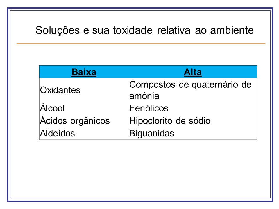 BaixaAlta Oxidantes Compostos de quaternário de amônia ÁlcoolFenólicos Ácidos orgânicosHipoclorito de sódio AldeídosBiguanidas Soluções e sua toxidade