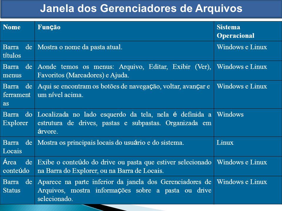 Janela dos Gerenciadores de Arquivos Tanto no Windows quanto no Linux as janelas dos Gerenciadores de Arquivos são muito semelhantes. Nome Fun ç ão Si