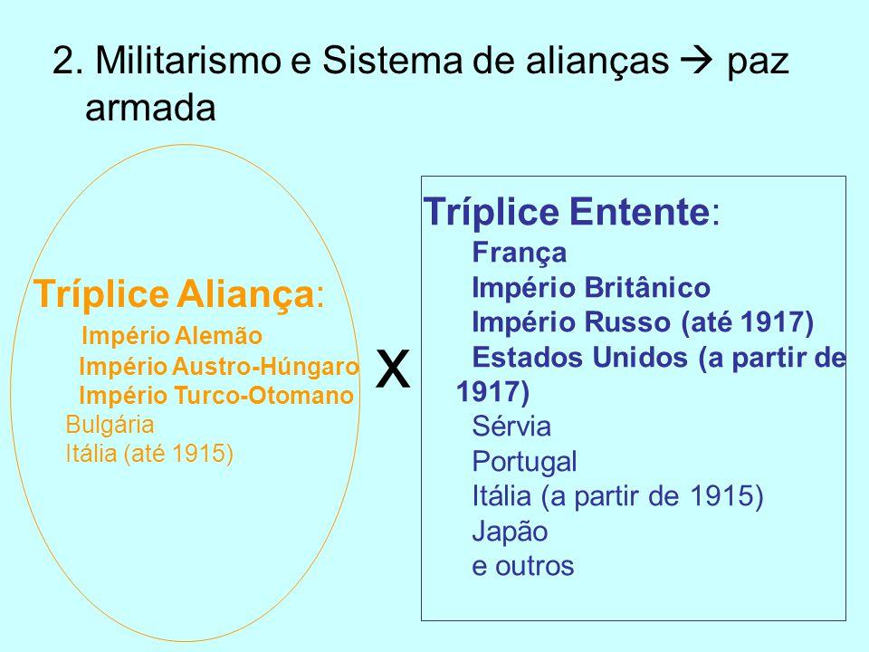2. Militarismo e Sistema de alianças paz armada Tríplice Aliança: Império Alemão Império Austro-Húngaro Império Turco-Otomano Bulgária Itália (até 191