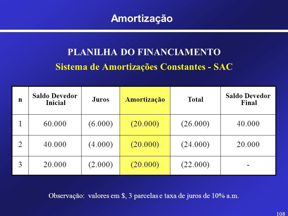 107 PLANILHA DO FINANCIAMENTO Sistema de Amortizações Constantes - SAC n Saldo Devedor Inicial JurosAmortizaçãoTotal Saldo Devedor Final 160.000(20.00