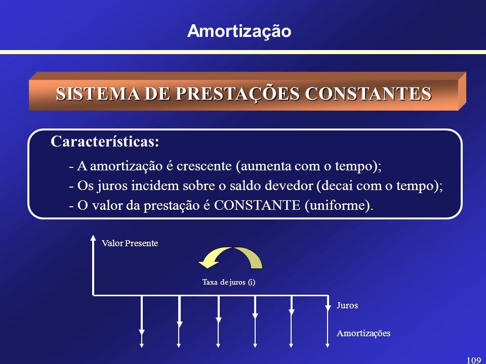 108 PLANILHA DO FINANCIAMENTO Sistema de Amortizações Constantes - SAC n Saldo Devedor Inicial JurosAmortizaçãoTotal Saldo Devedor Final 160.000(6.000)(20.000)(26.000)40.000 2 (4.000)(20.000)(24.000)20.000 3 (2.000)(20.000)(22.000)- Amortização Observação: valores em $, 3 parcelas e taxa de juros de 10% a.m.