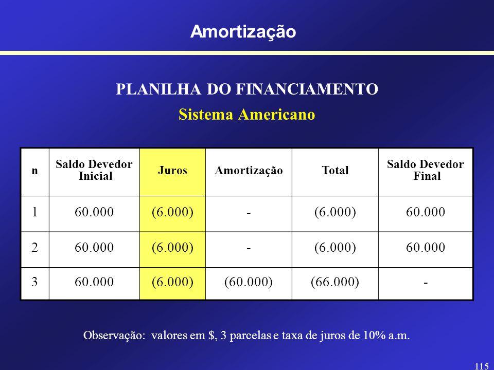 114 PLANILHA DO FINANCIAMENTO Sistema Americano n Saldo Devedor Inicial JurosAmortizaçãoTotal Saldo Devedor Final 160.000 2 3 Amortização Observação: