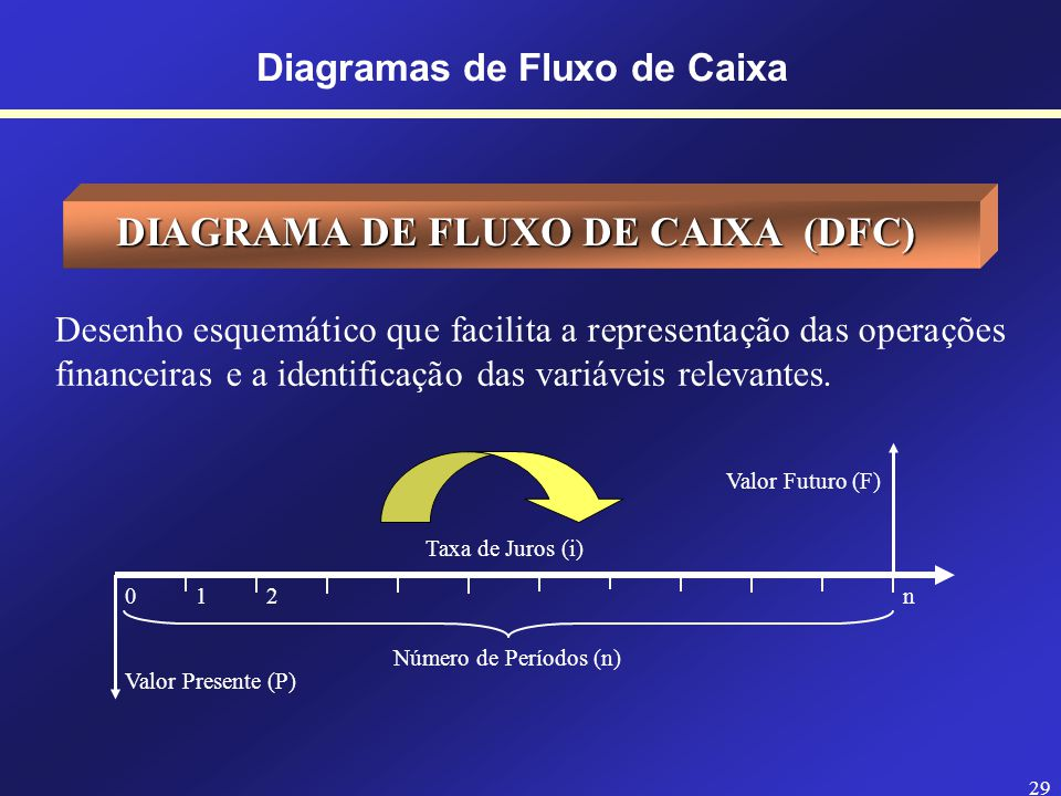 28 CONCEITOS INICIAIS Diagramas de Fluxo de Caixa As transações financeiras envolvem duas variáveis-chaves: e DINHEIRO e TEMPO - Valores somente podem