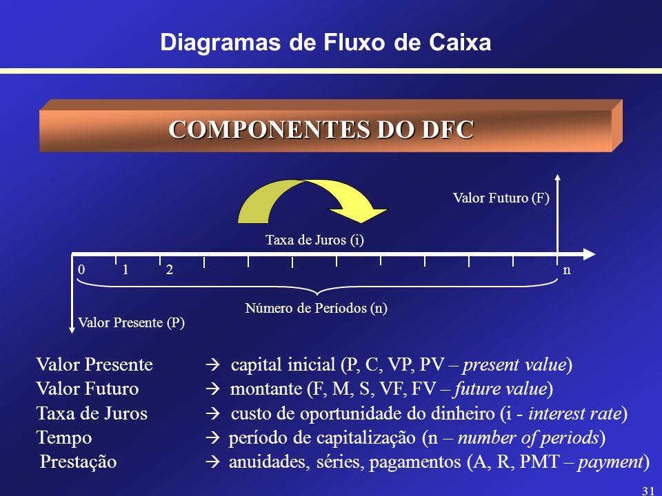 30 Diagramas de Fluxo de Caixa DIAGRAMA DE FLUXO DE CAIXA (DFC) Escala Horizontal representa o tempo (meses, dias, anos, etc.) Marcações Temporais posições relativas das datas (de zero a n) Setas para Cima entradas ou recebimentos de dinheiro (sinal positivo) Setas para Baixo saídas de dinheiro ou pagamentos (sinal negativo) Valor Futuro (F) Valor Presente (P) Taxa de Juros (i) 0 1 2n Número de Períodos (n)