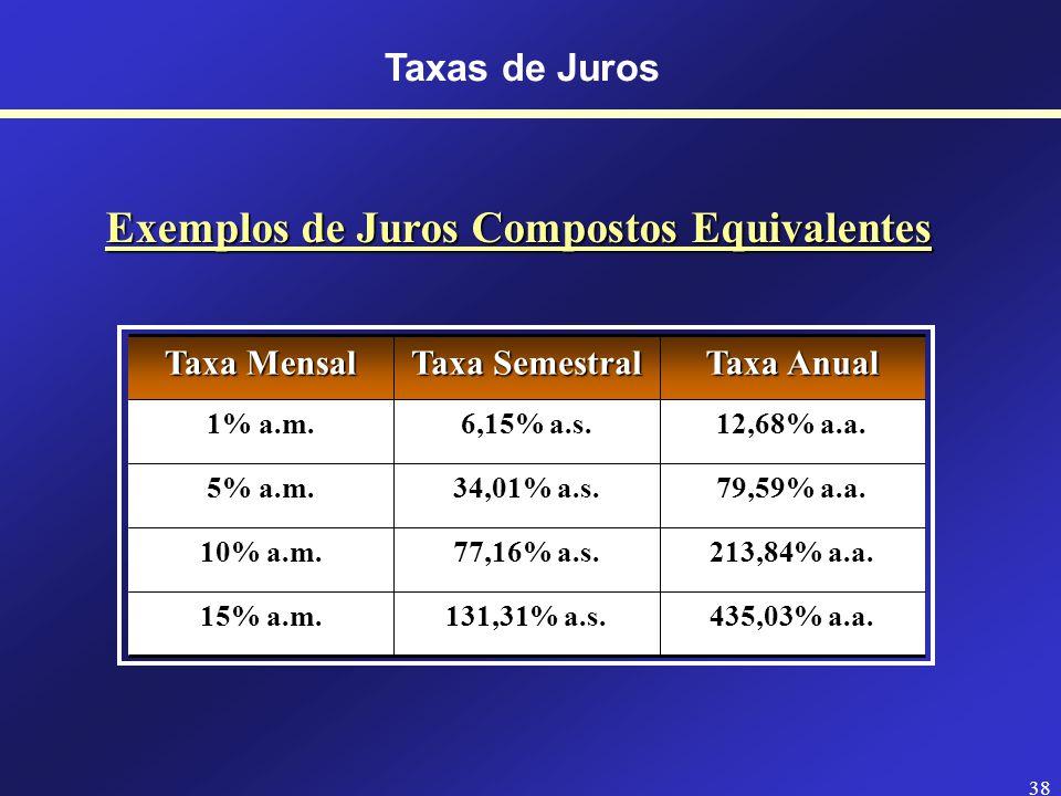 37 Taxas de Juros Compostos Equivalentes i q = ( 1 + i t ) q/t - 1 i q = Taxa equivalente i t = Taxa que eu tenho q = Número de dias da taxa que eu quero t = Número de dias da taxa que eu tenho Exemplo: A taxa de juros de 5% ao trimestre equivale a que taxas anual e mensal.
