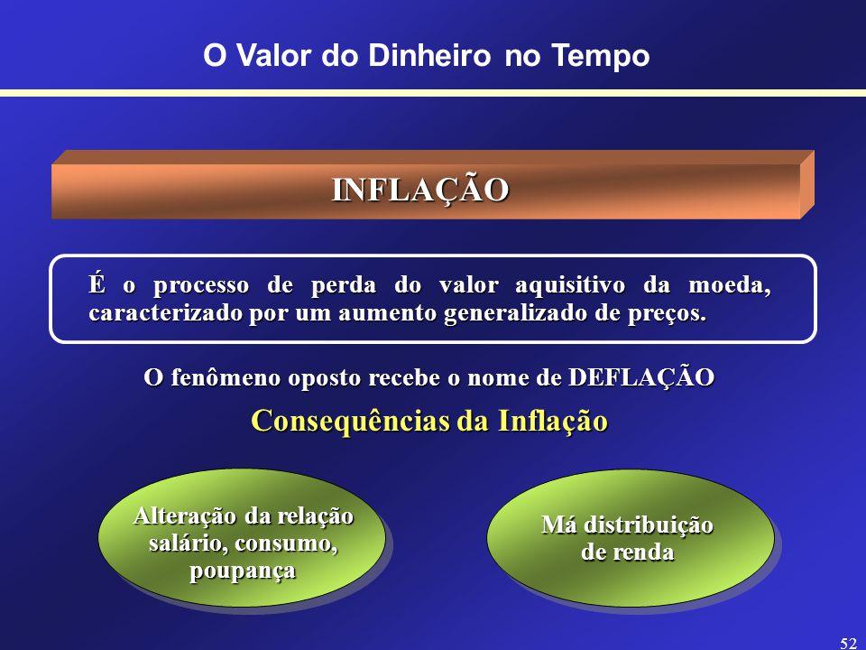 J F M A M J J A S O N D DINHEIRO: são os valores dos pagamentos ou recebimentos em uma transação. TEMPO: prazo compreendido entre a data da operação e