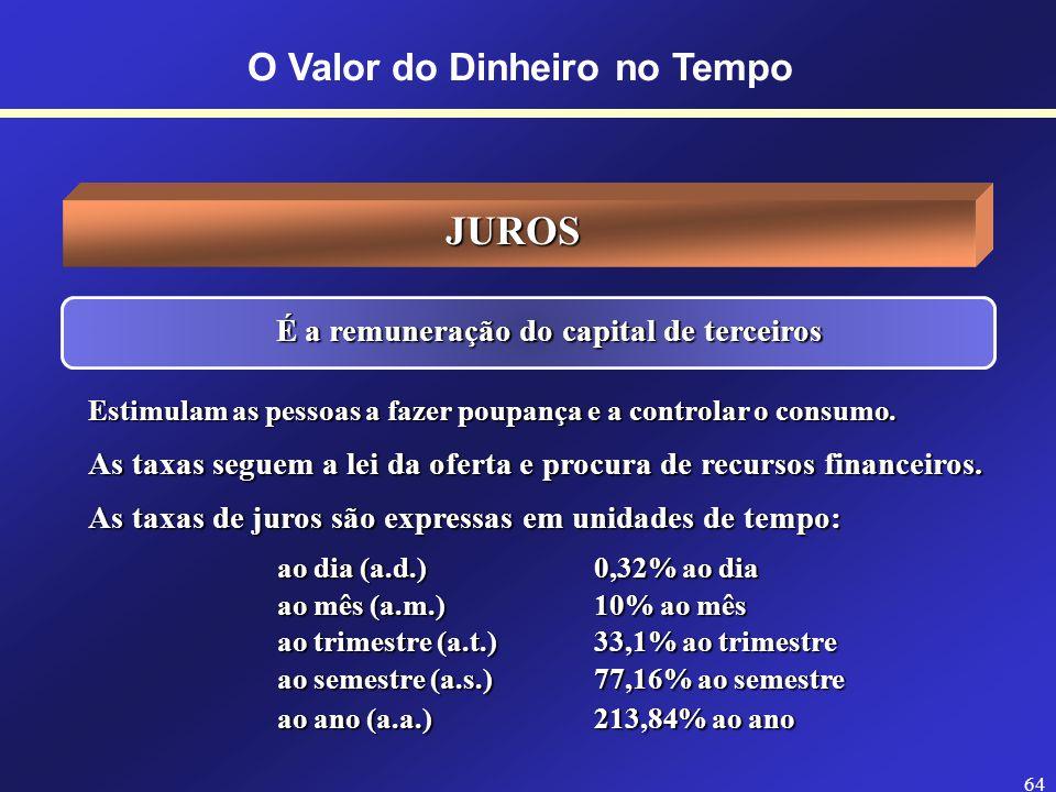 63 O Valor do Dinheiro no Tempo EXEMPLO: Um capital foi aplicado, por um ano, a uma taxa de juros igual a 22% ao ano. No mesmo período, a taxa de infl