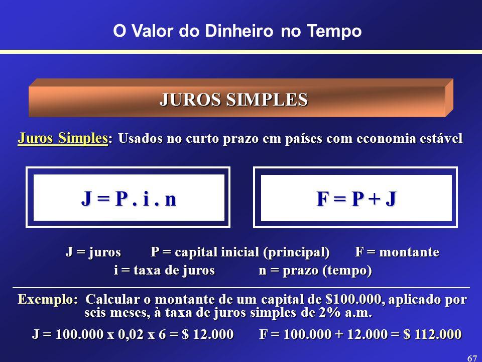 66 O Valor do Dinheiro no TempoJUROS Estrutura da Taxa de Juros Taxa de Risco Taxa Livre de Risco Correção Monetária (Inflação) Taxa de Juro Real (iR) Taxa Bruta de Juro (iA)