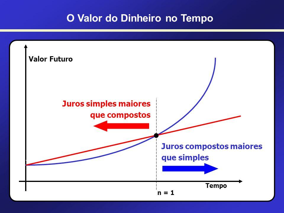 71 O Valor do Dinheiro no Tempo Antes do primeiro período de capitalização JUROS SIMPLES x JUROS COMPOSTOS Exemplo: Qual é o montante a ser pago em um