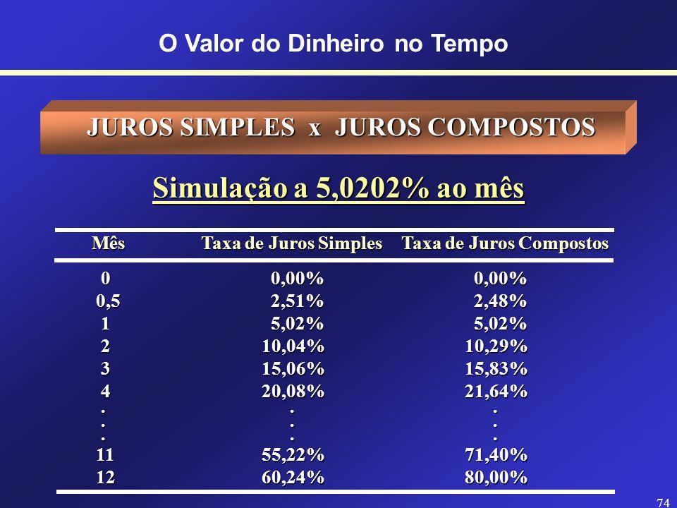 73 O Valor do Dinheiro no Tempo n < 1 Juros simples são maiores que juros compostos n = 1 Juros simples são iguais aos juros compostos n > 1 Juros compostos são maiores que juros simples JUROS SIMPLES x JUROS COMPOSTOS