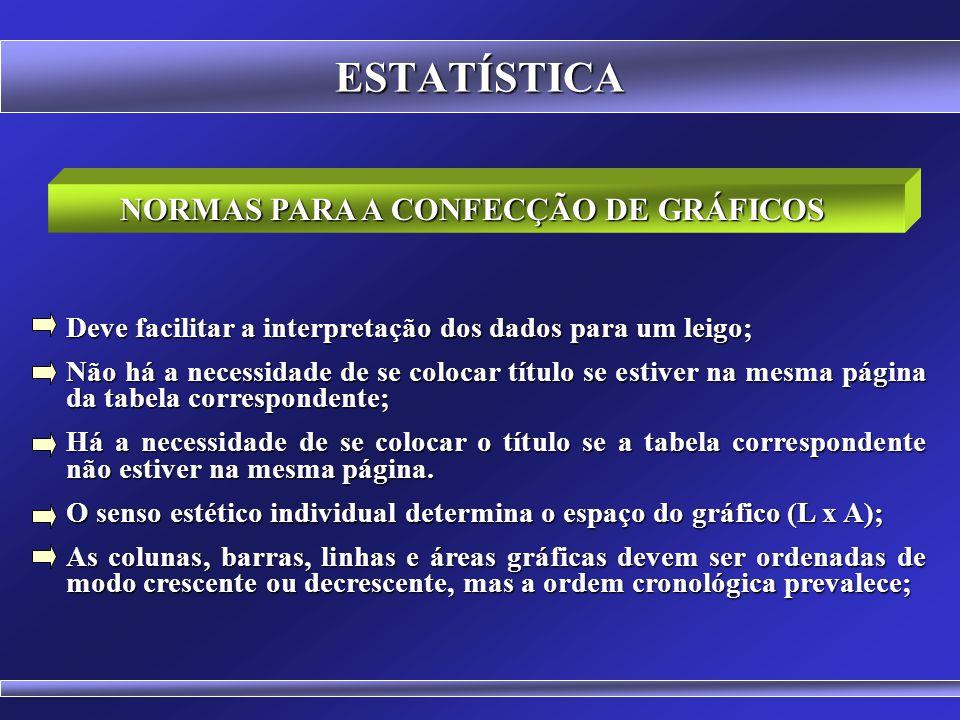ESTATÍSTICA Gráfico é a forma geométrica de apresentação dos dados e respectivos resultados de sua análise. A escolha do modelo ideal de representação